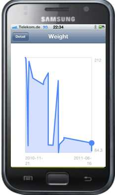 Phone app showing data sent from the health service