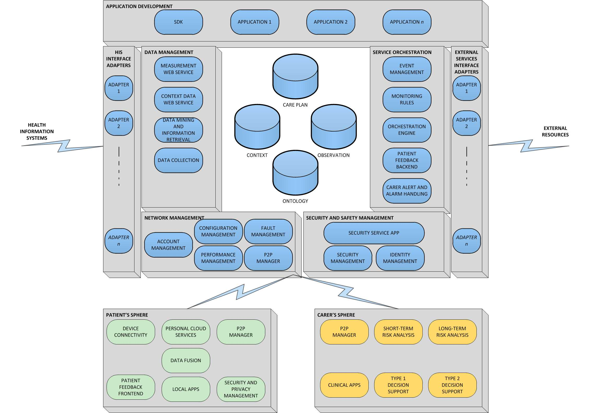 Component based platform architecture with the Service Orchestration module